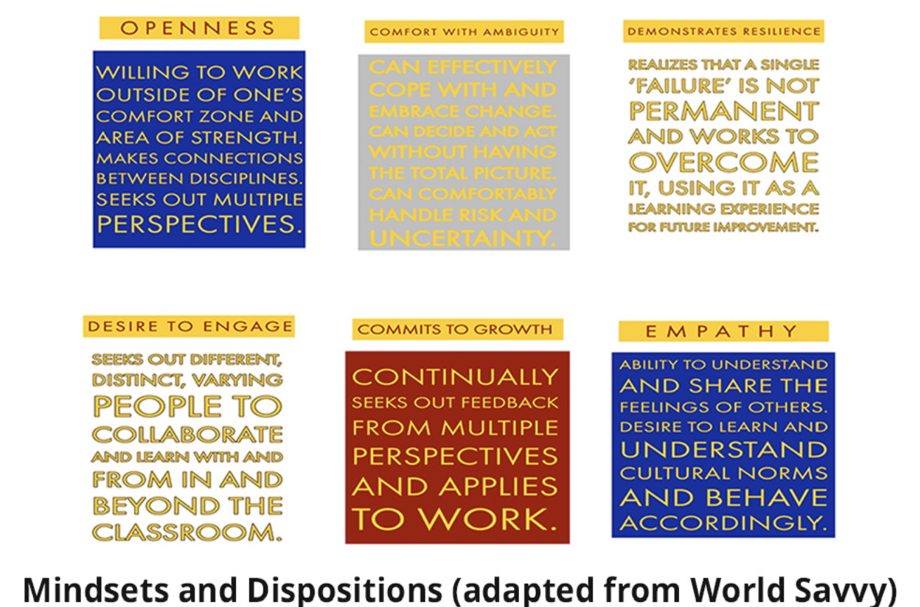 Mindsets and Dispositions