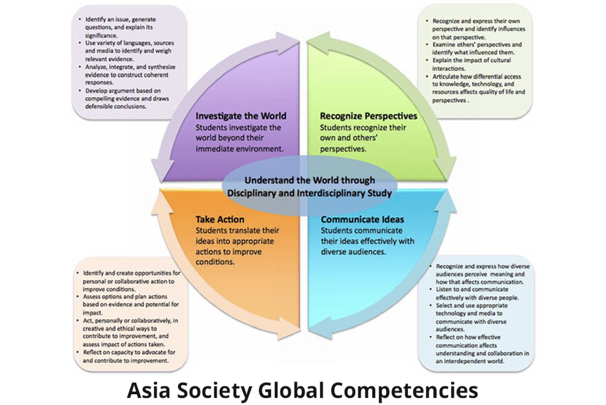 Asia Society Global Competencies