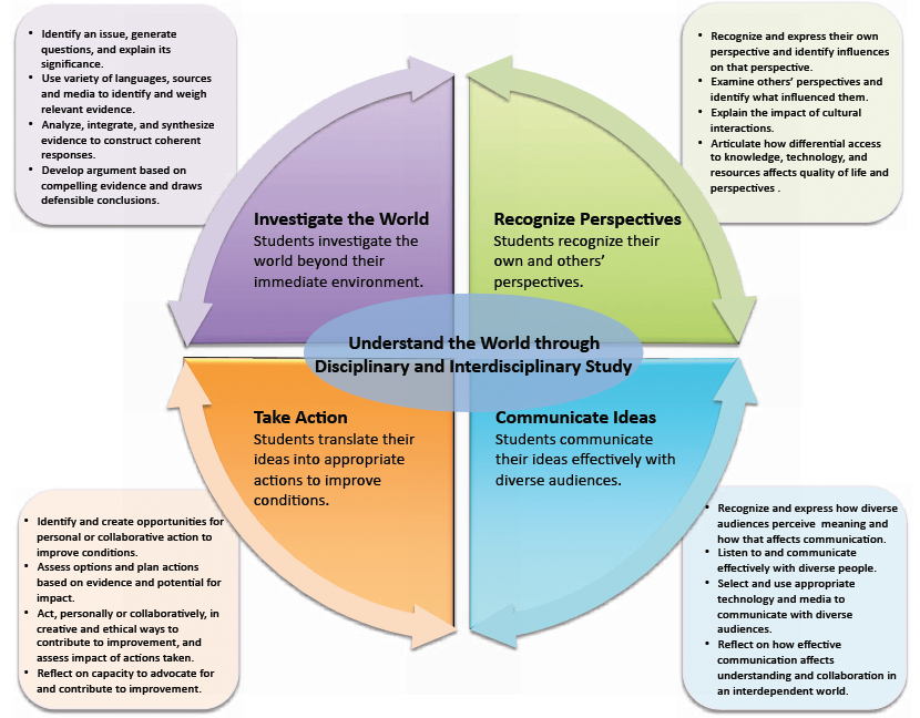10 beyond technical competence The shrm competency model technical competencies primarily reflect the knowledge-based geography or other factors beyond.