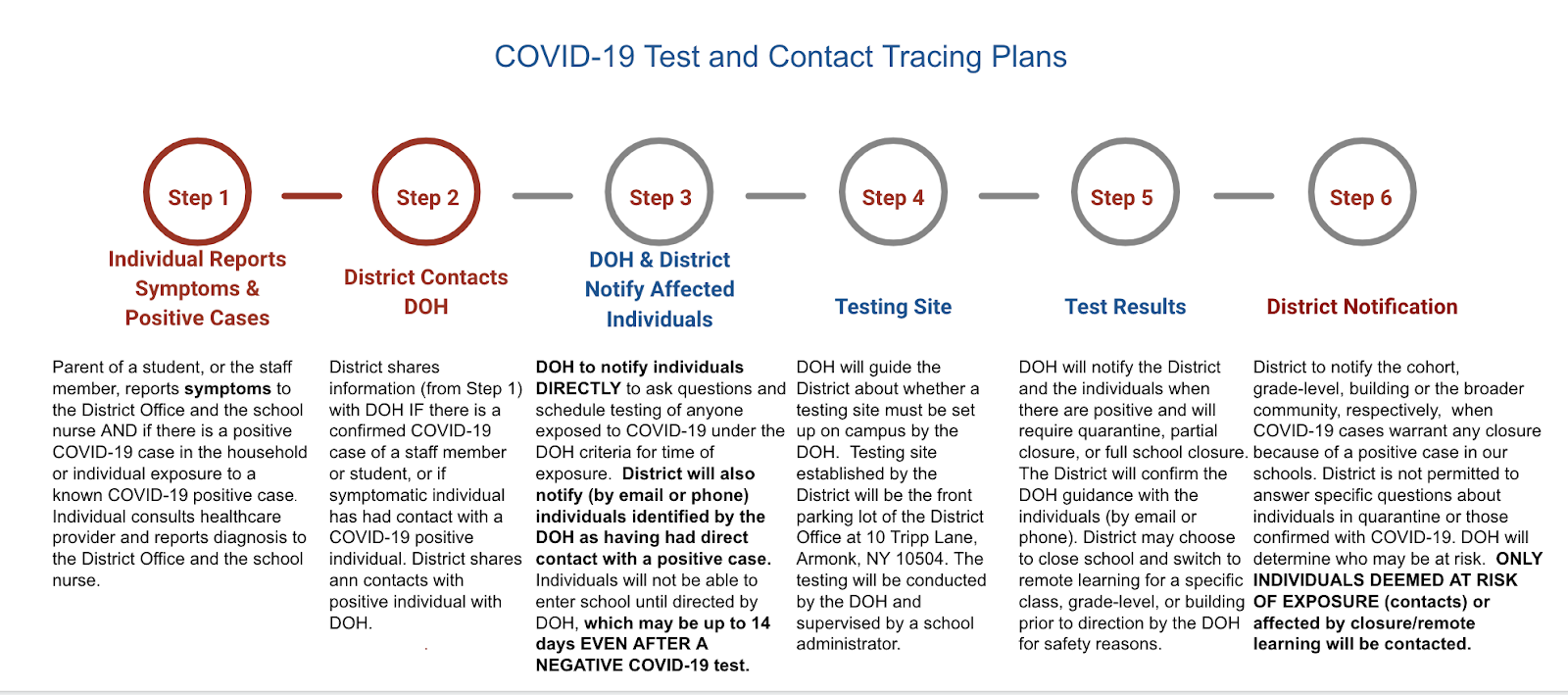 COVID-19 Test and Contact Tracing Steps