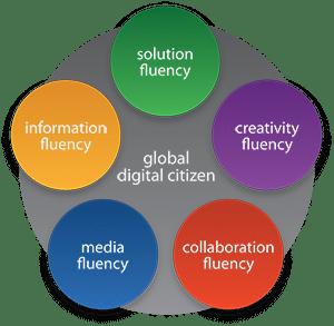 Digital Citizenship Categories